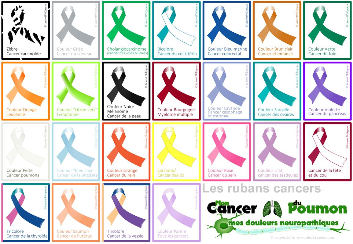 Rubans Cancers